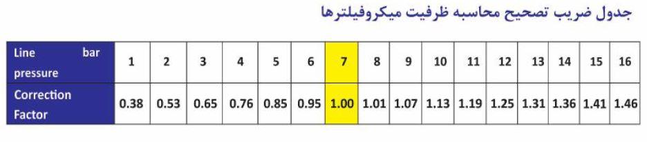 جدول ضریب تصحیح محاسبه ظرفیت میکروفیلتر